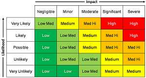 Risk matrix for process safety management