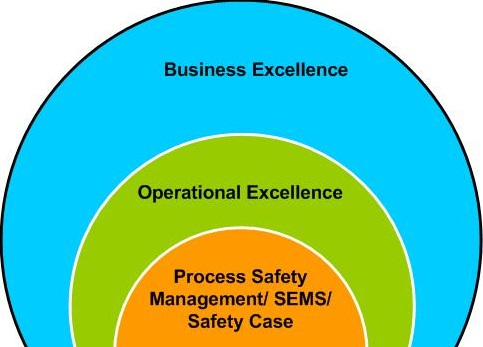 Operational Excellence Assessment system
