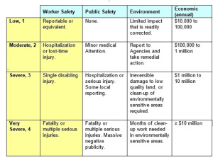 Consequence Matrix Process Safety Management