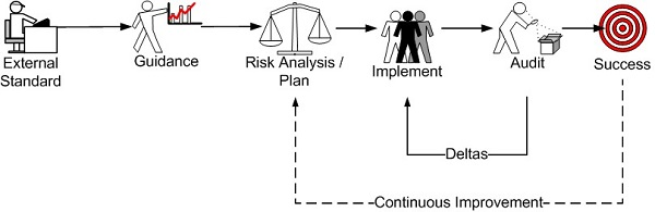 Risk Management Workflow