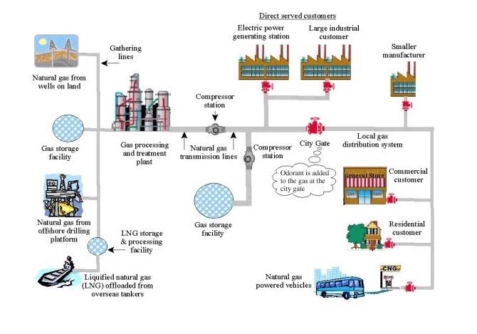 Energy Process Industries