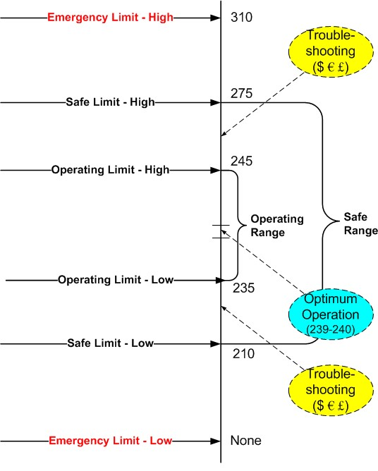 Safe and operating limits for process hazards analyses.