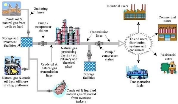 Energy and Process Industries