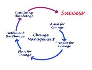 presentation management of change defining change